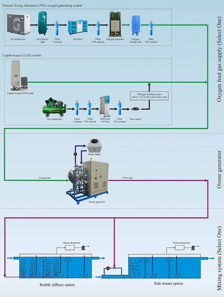 Typical flow diagram of ozone system for water treatment