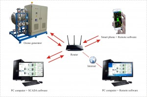 Remote monitoring and control via Internet/Intranet