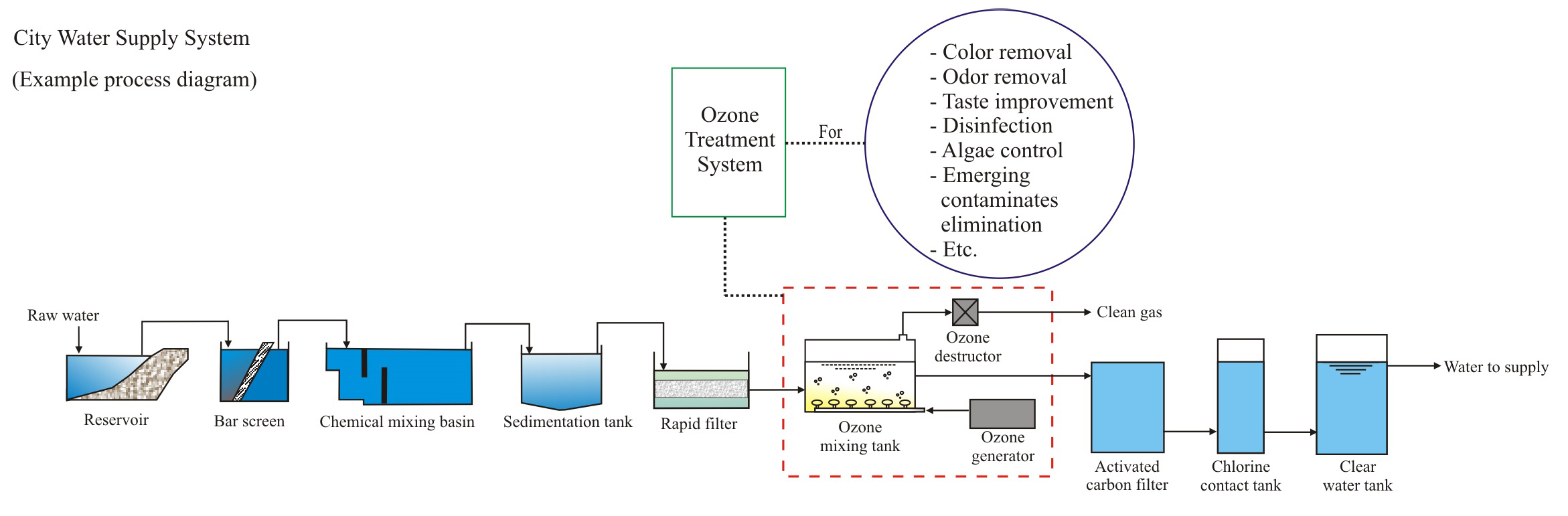 Example Process Diagram Of Ozone System  U2013 Innovation Ideas Co   Ltd