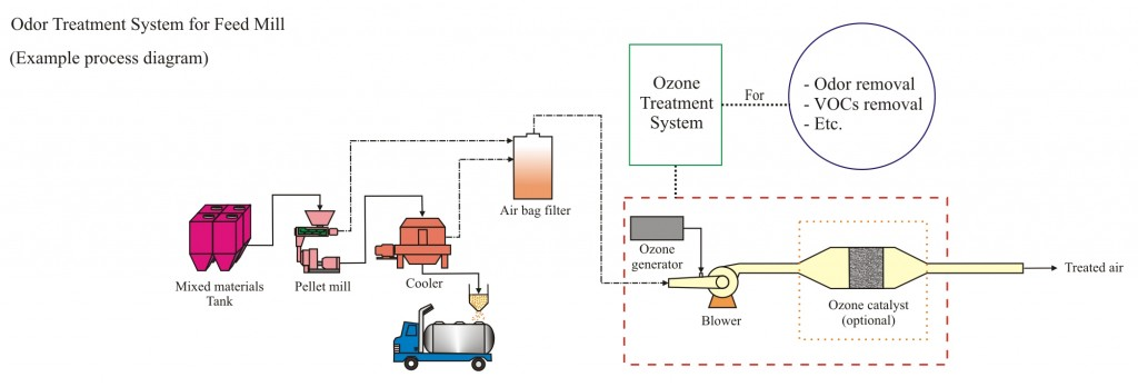 Odor treatment system for feed mill